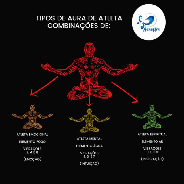 Atletas de Aura 4 – e estrutura e organização